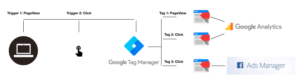 Image of Example of how Google Tag Manger Works.